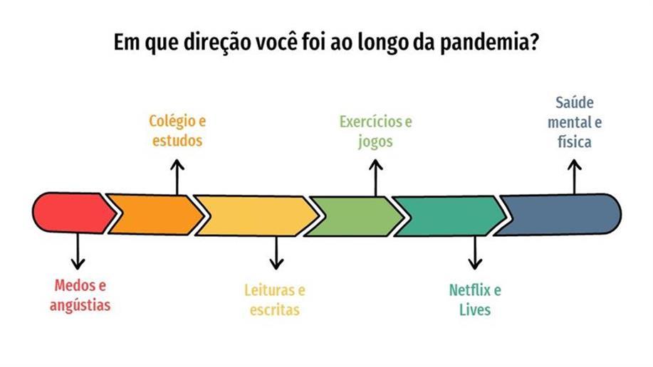 8º ano do Ensino Fundamental realiza atividade sobre a percepção do tempo no contexto de pandemia