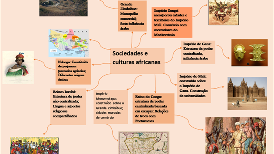 Estudantes construíram mapas mentais sobre a história e a cultura da África